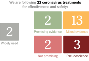 Trump's Covid Treatments Are Aimed at Preventing Severe Illness