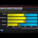 Pandemic Worsens Pension Crisis