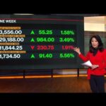 Futures Frenzy: Breaking Down This Week's Trading Activity
